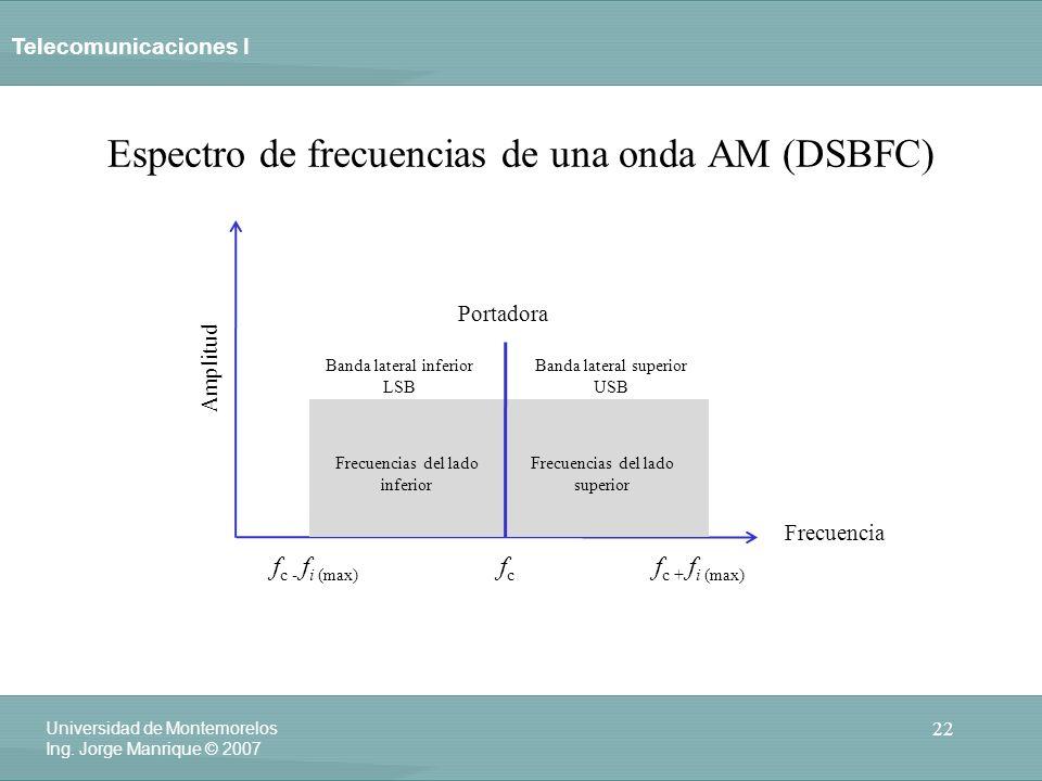 Telecomunicaciones I 22 Universidad de Montemorelos Ing. Jorge Manrique © 2007 Espectro de frecuencias de una onda AM (DSBFC) fcfc Portadora Frecuenci