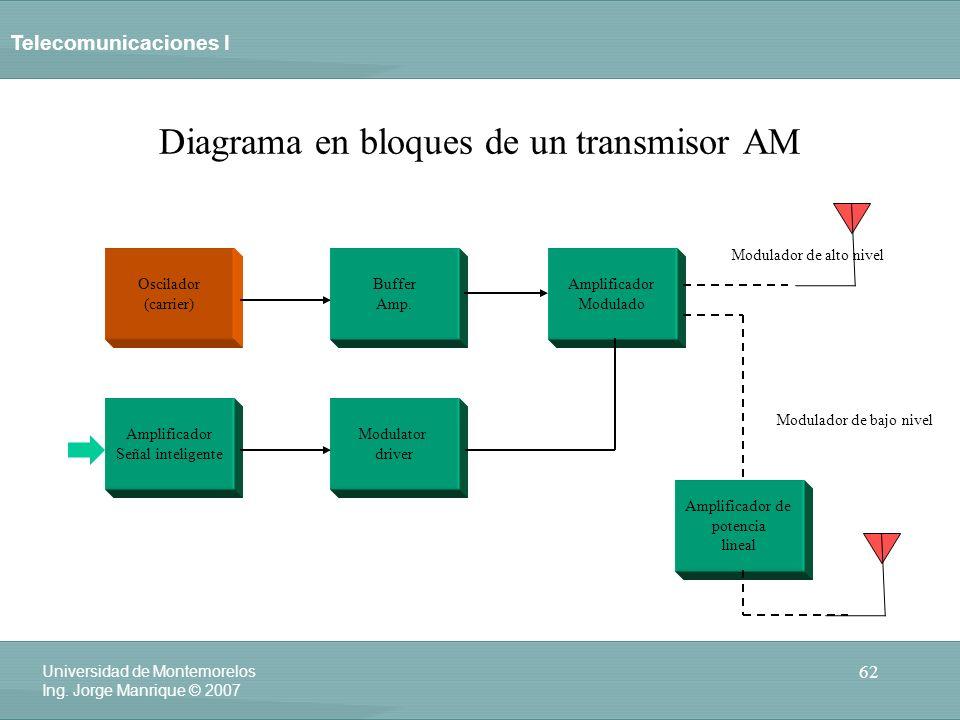 Telecomunicaciones I 62 Universidad de Montemorelos Ing. Jorge Manrique © 2007 Diagrama en bloques de un transmisor AM Oscilador (carrier) Buffer Amp.