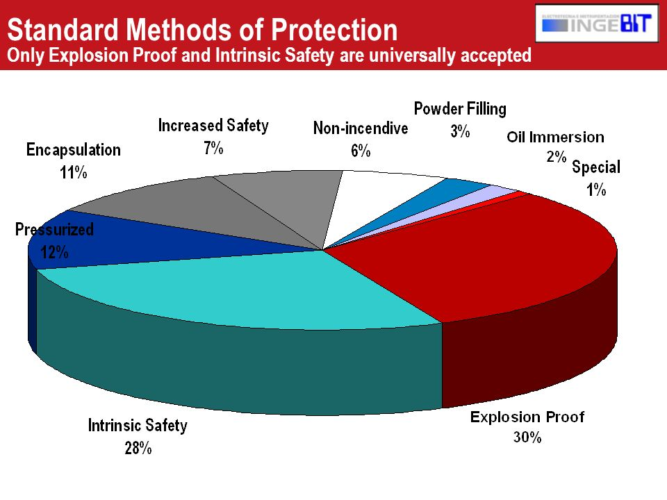 Standard Methods of Protection Only Explosion Proof and Intrinsic Safety are universally accepted