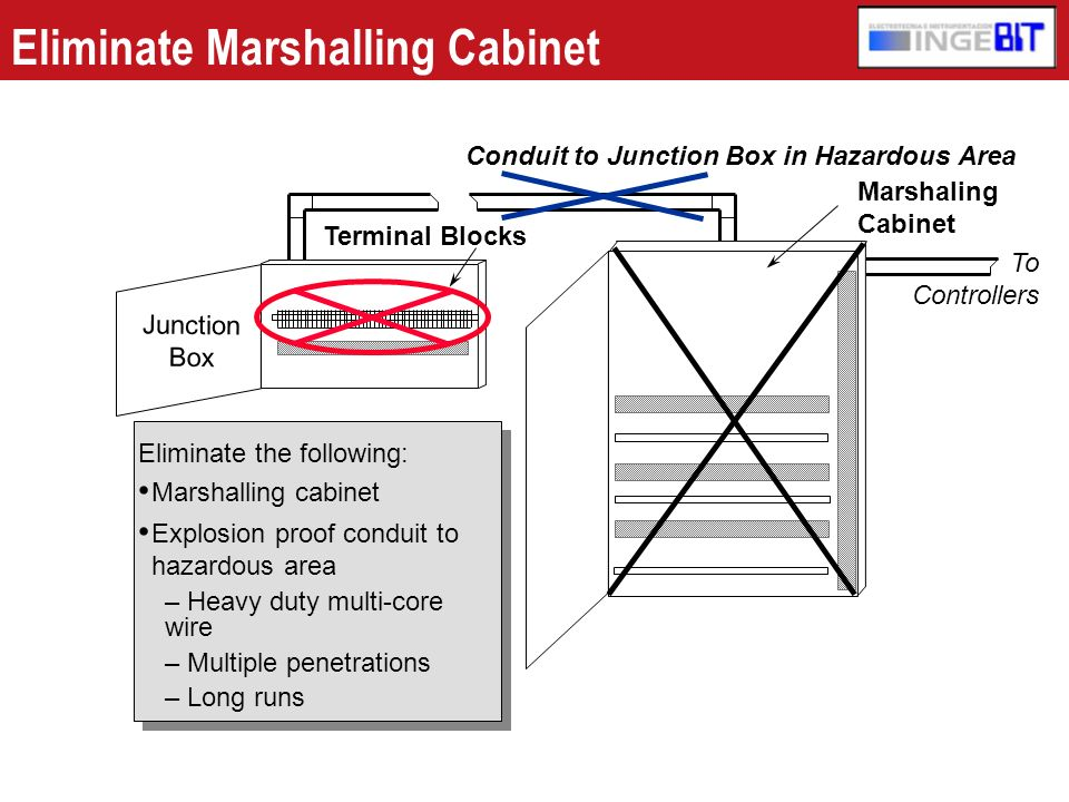 Eliminate Marshalling Cabinet Eliminate the following: Marshalling cabinet Explosion proof conduit to hazardous area – Heavy duty multi-core wire – Mu