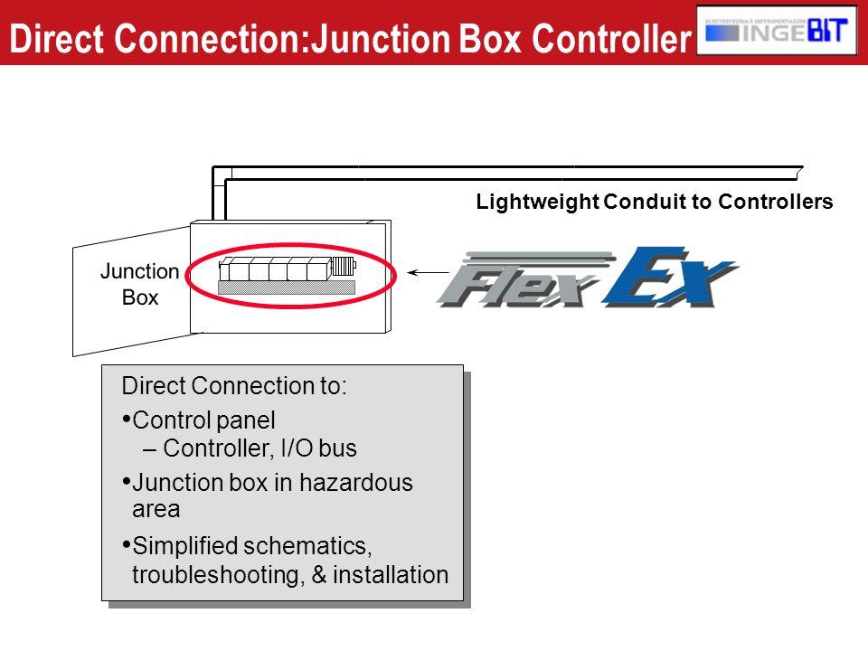 Instalación Tradicional en Zona peligrosa AREA PELIGROSA USA CLASE 1, DIV 1 ZONE 0 O 1 ARMARIO DE CONEXIONES ARMARIO DE CONTROL AREA SEGURA USA CLASE 1, DIV 2 ZONA 2 E/SControl Bus CONDUCTO ANTIDEFLAGRANTE PARA TODOS LOS CABLES 2 terminaciones 8 terminaciones Seccionador fusible Barrera/ Aislador S.I.
