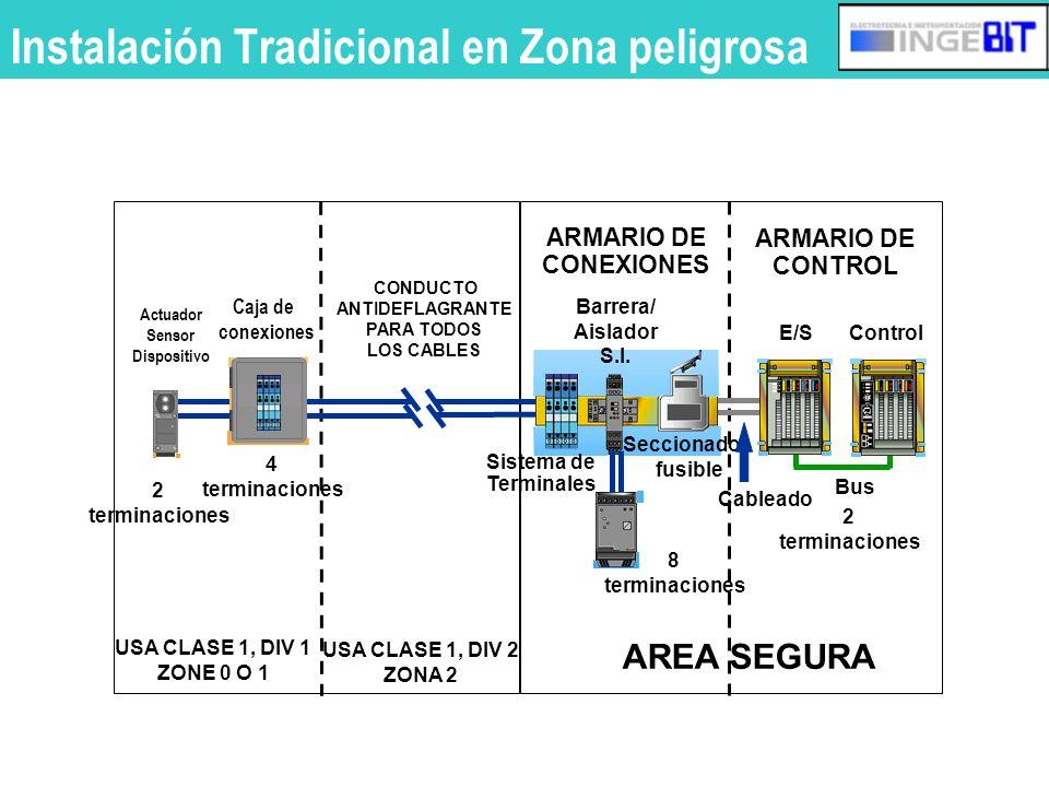 Instalación FLEX Ex en zona peligrosa Control Bus Caja de conexiones 2 terminaciones AREA PELIGROSA AREA SEGURA USA CLASE 1, DIV 1 ZONE 0 O 1 USA CLASE 1, DIV 2 ZONA 2 ARMARIO DE CONEXIONES ARMARIO DE CONTROL 2 terminaciones Actuador Sensor Dispositivo