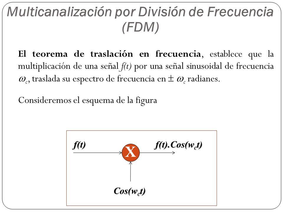 11 El teorema de traslación en frecuencia, establece que la multiplicación de una señal f(t) por una señal sinusoidal de frecuencia c, traslada su esp
