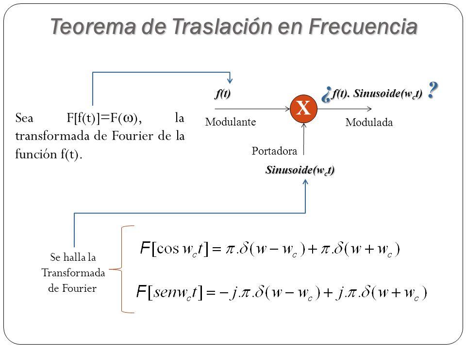 Xf(t) Sinusoide(w c t) f(t). Sinusoide(w c t) Teorema de Traslación en Frecuencia Sea F[f(t)]=F( ), la transformada de Fourier de la función f(t). Se