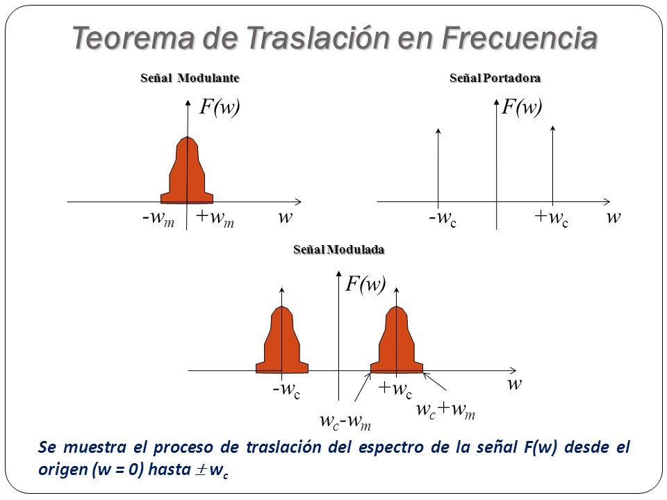 14 w -w m +w m F(w) Señal Modulante w +w c -w c F(w) Señal Portadora w c +w m +w c -w c w F(w) Señal Modulada w c -w m Se muestra el proceso de trasla