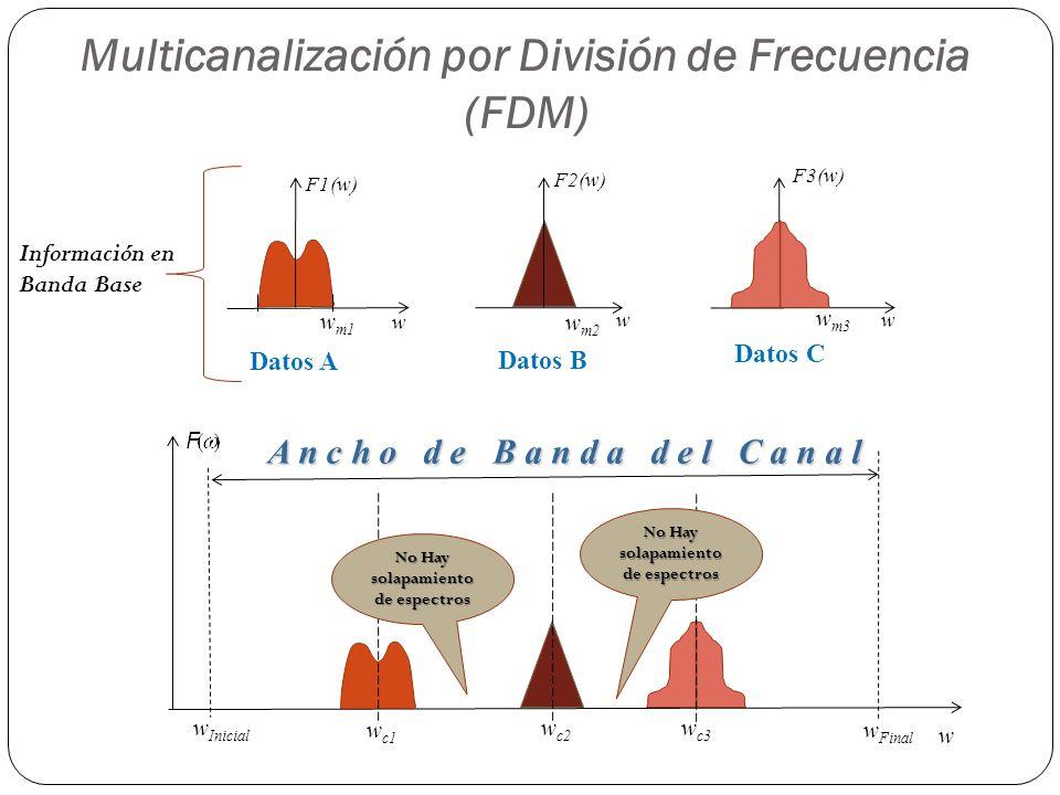 Multicanalización por División de Frecuencia (FDM) A n c h o d e B a n d a d e l C a n a l F1(w) w w m1 F2(w) w w m2 F3(w) w w m3 w w Inicial w Final