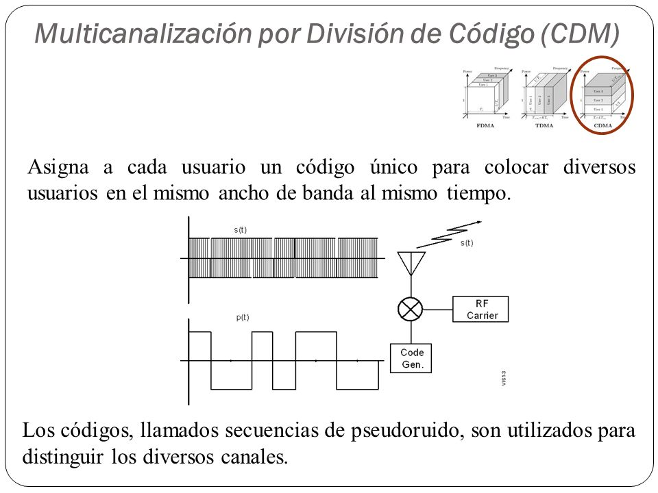 Multicanalización por División de Código (CDM) Asigna a cada usuario un código único para colocar diversos usuarios en el mismo ancho de banda al mism
