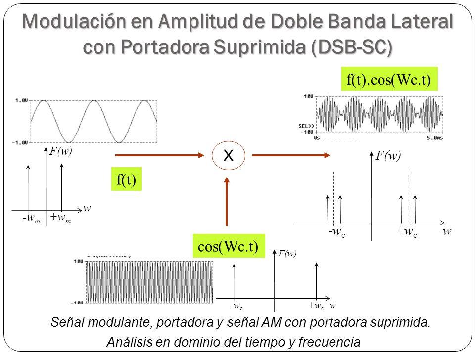 26 Señal modulante, portadora y señal AM con portadora suprimida. Análisis en dominio del tiempo y frecuencia f(t) f(t).cos(Wc.t) +w m -w m w F(w) w +