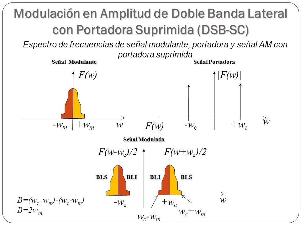 27 w +w m -w m F(w) w +w c -w c |F(w)| Señal Modulante Señal Portadora +w c -w c w F(w) Señal Modulada w c +w m w c -w m F(w-w c )/2F(w+w c )/2 BLIBLS