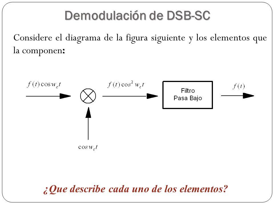 31 : Considere el diagrama de la figura siguiente y los elementos que la componen: Demodulación de DSB-SC ¿Que describe cada uno de los elementos?