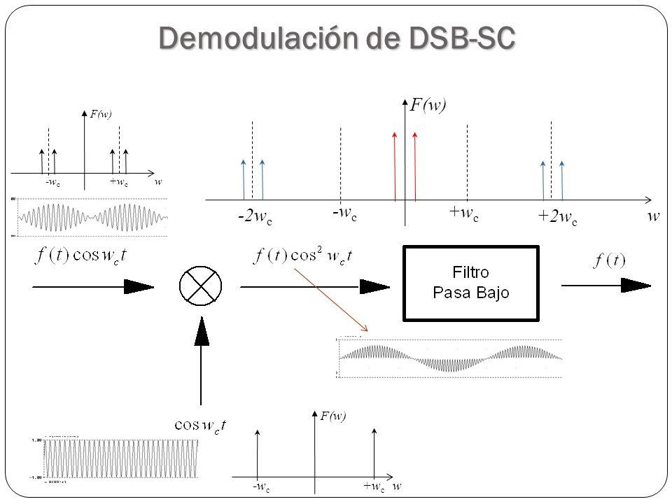 32 w +w c -w c F(w) w +w c -w c F(w) w +w c -w c F(w) +2w c -2w c Demodulación de DSB-SC