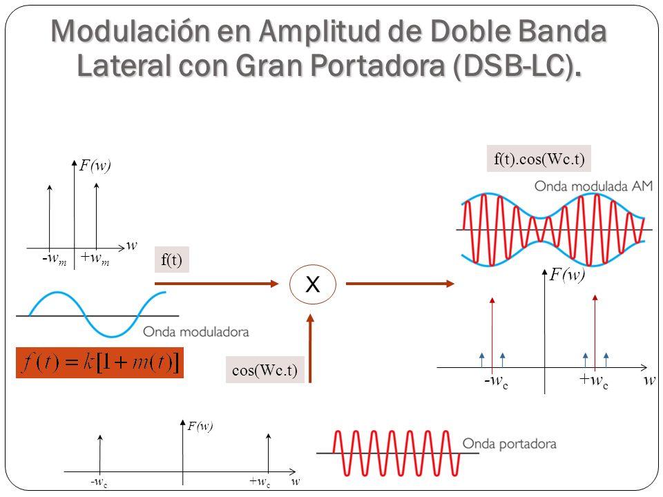 Modulación en Amplitud de Doble Banda Lateral con Gran Portadora (DSB-LC). X f(t) f(t).cos(Wc.t) cos(Wc.t) +w m -w m w F(w) w +w c -w c F(w) w +w c -w