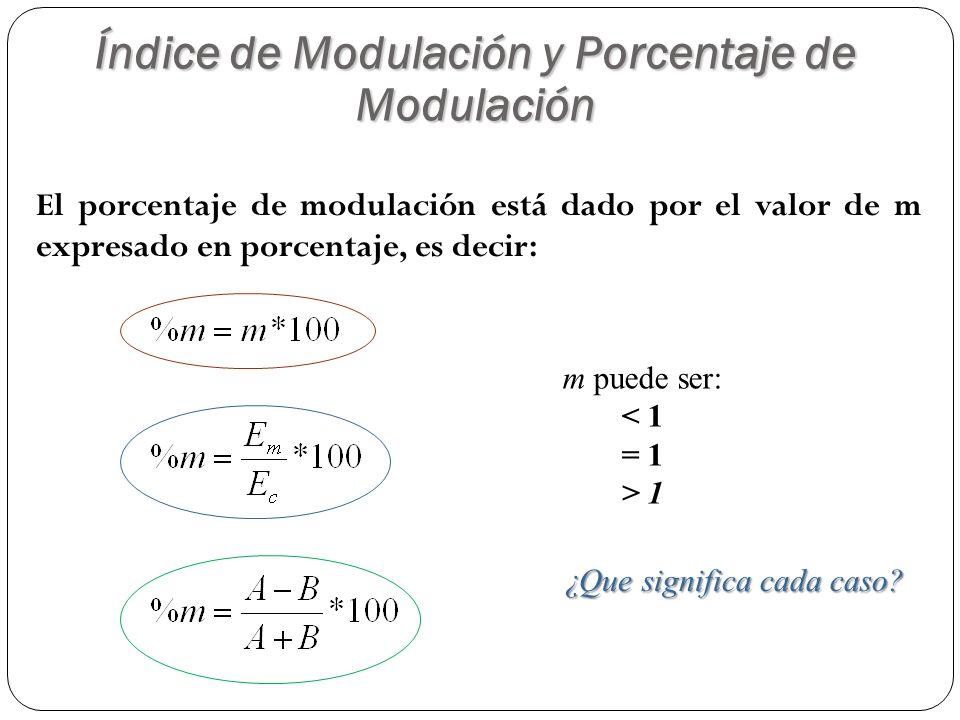 El porcentaje de modulación está dado por el valor de m expresado en porcentaje, es decir: m puede ser: < 1 = 1 > 1 ¿Que significa cada caso? Índice d