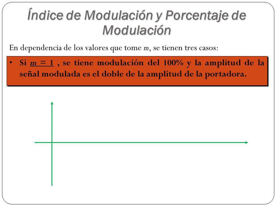 En dependencia de los valores que tome m, se tienen tres casos: Si m = 1, se tiene modulación del 100% y la amplitud de la señal modulada es el doble