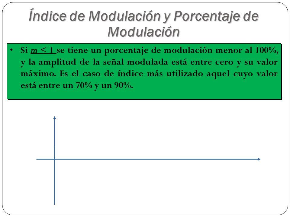 Si m < 1 se tiene un porcentaje de modulación menor al 100%, y la amplitud de la señal modulada está entre cero y su valor máximo. Es el caso de índic