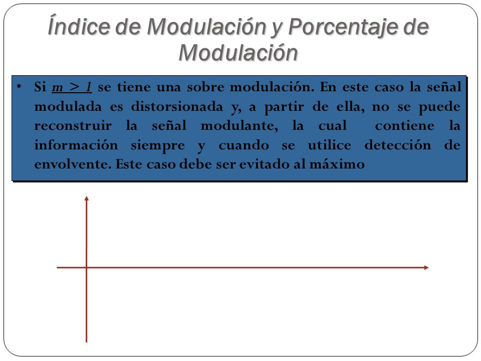 Índice de Modulación y Porcentaje de Modulación Si m > 1 se tiene una sobre modulación. En este caso la señal modulada es distorsionada y, a partir de