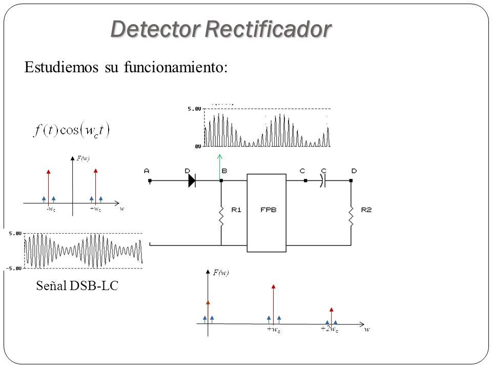 Detector Rectificador Señal DSB-LC Estudiemos su funcionamiento: w +w c -w c F(w) w +w c F(w) +2w c