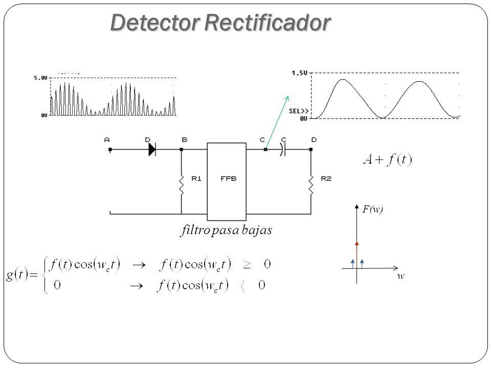 Detector Rectificador filtro pasa bajas w F(w)