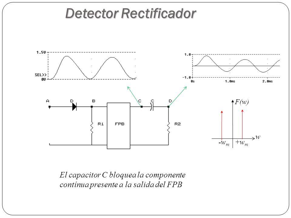 Detector Rectificador El capacitor C bloquea la componente contínua presente a la salida del FPB +w m -w m w F(w)