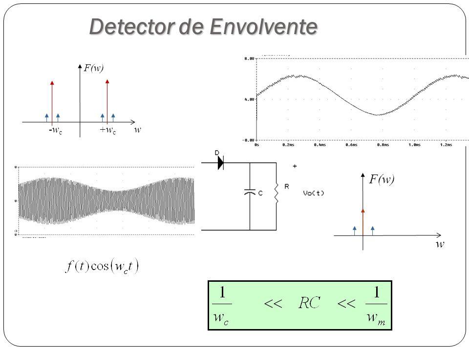 56 Detector de Envolvente w F(w) w +w c -w c F(w)