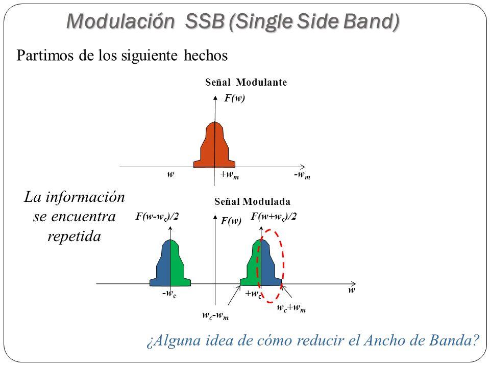 -w m w+w m F(w) Señal Modulante +w c -w c w F(w) Señal Modulada w c +w m w c -w m F(w-w c )/2F(w+w c )/2 Modulación SSB (Single Side Band) Partimos de