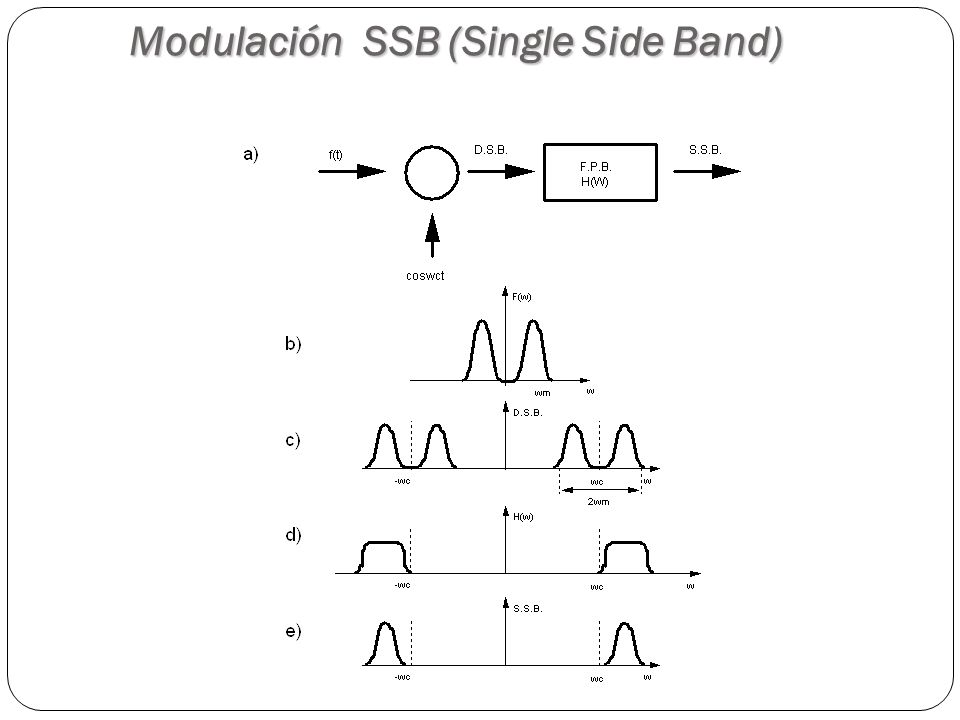 61 Modulación SSB (Single Side Band)