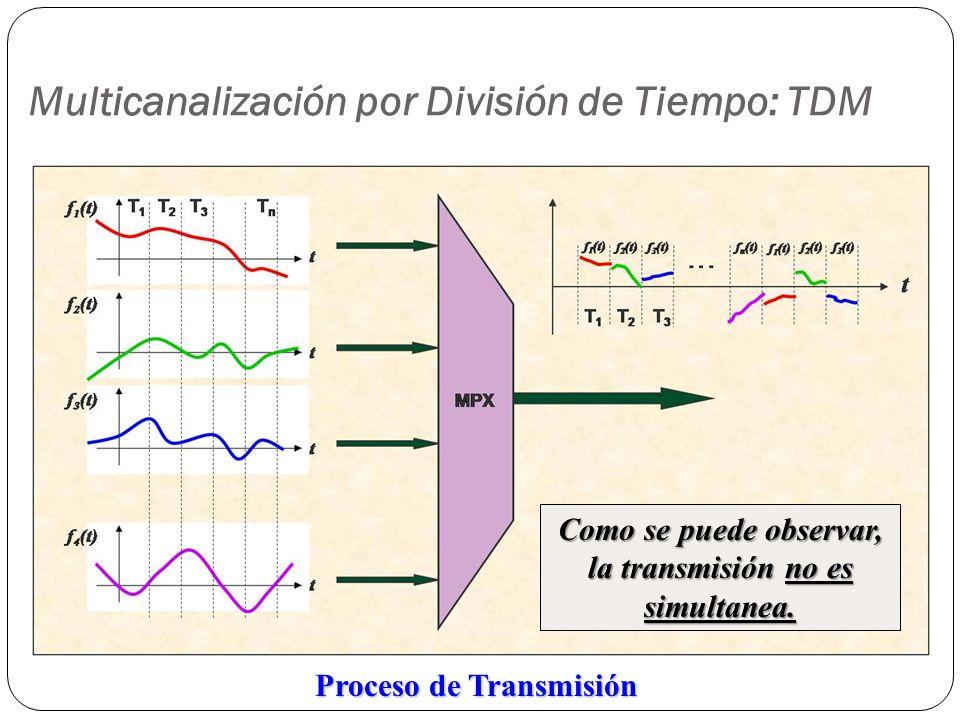 8 Como se puede observar, la transmisión no es simultanea. Multicanalización por División de Tiempo: TDM Proceso de Transmisión