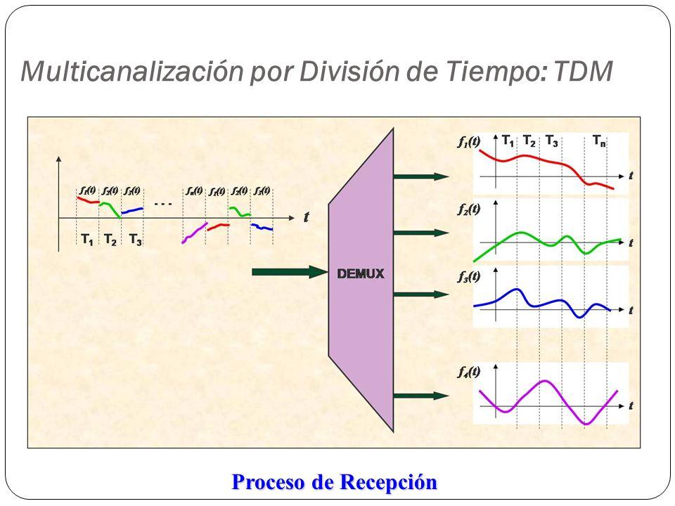 Multicanalización por División de Tiempo: TDM Proceso de Recepción