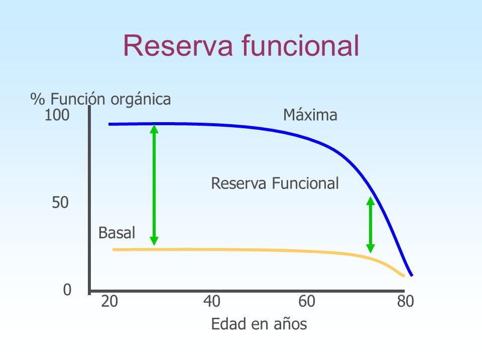 Reserva funcional 20406080 % Función orgánica 0 50 100Máxima Basal Reserva Funcional Edad en años