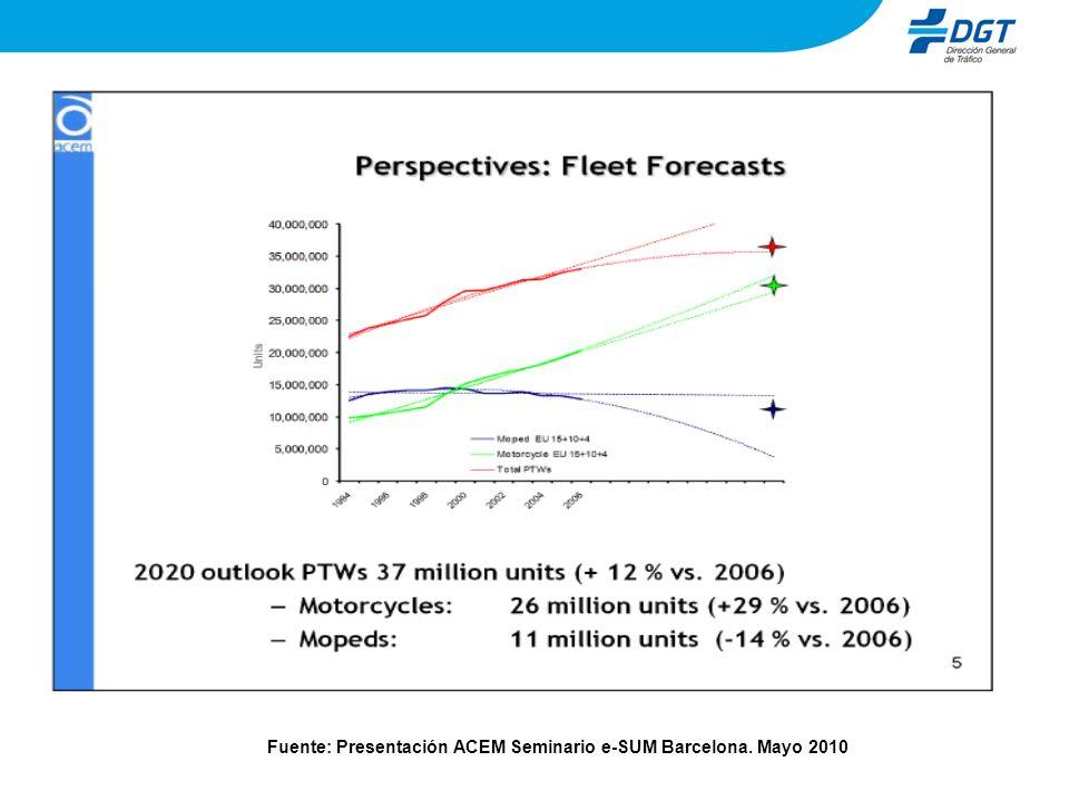 Fuente: Presentación ACEM Seminario e-SUM Barcelona. Mayo 2010