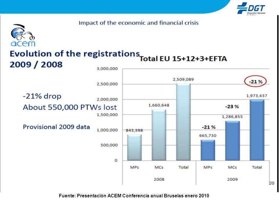Fuente: Presentación ACEM Conferencia anual Bruselas enero 2010