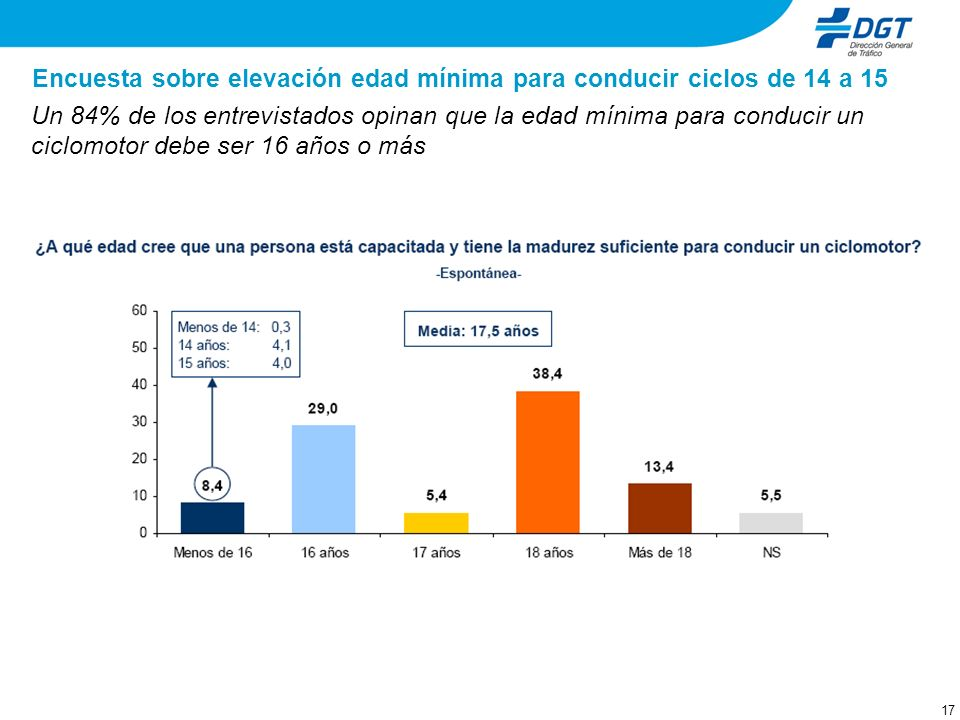 17 Encuesta sobre elevación edad mínima para conducir ciclos de 14 a 15 Un 84% de los entrevistados opinan que la edad mínima para conducir un ciclomotor debe ser 16 años o más