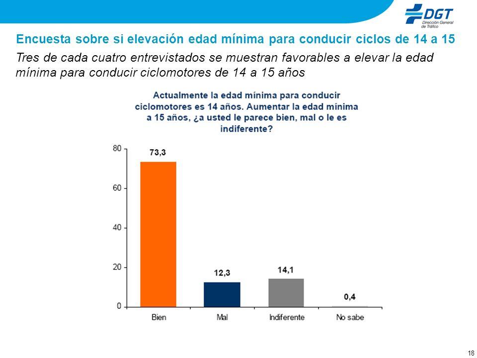 18 Encuesta sobre si elevación edad mínima para conducir ciclos de 14 a 15 Tres de cada cuatro entrevistados se muestran favorables a elevar la edad mínima para conducir ciclomotores de 14 a 15 años