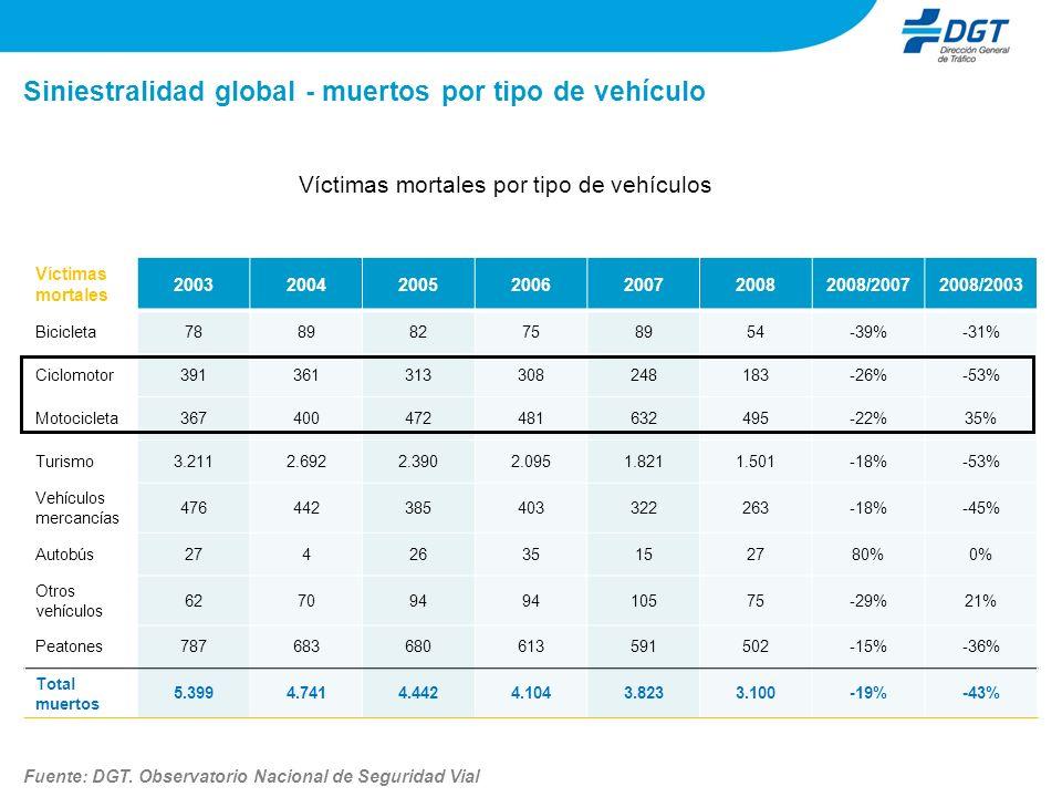 Siniestralidad global - muertos por tipo de vehículo Víctimas mortales por tipo de vehículos Fuente: DGT.