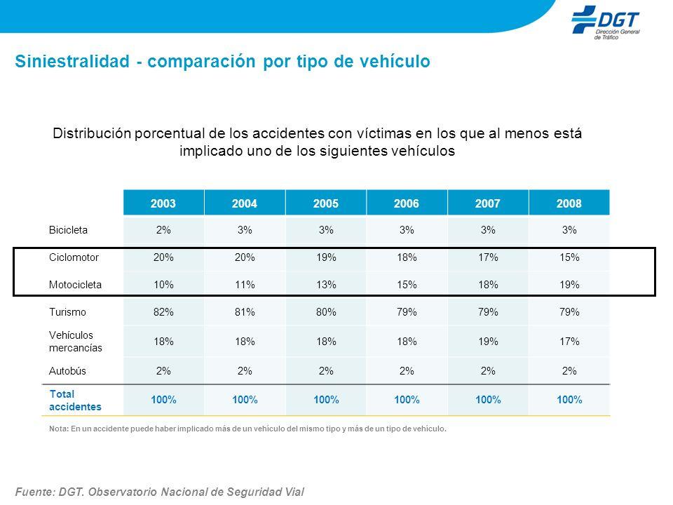 Porcentaje de licencias y permiso AM sobre el total expedido