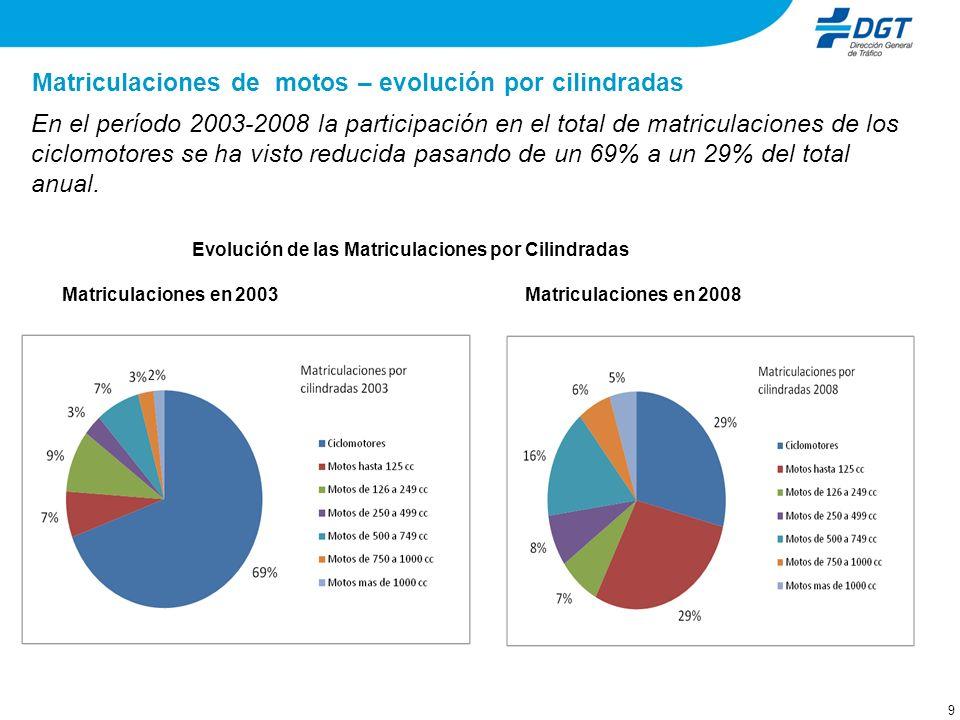 9 Matriculaciones de motos – evolución por cilindradas En el período 2003-2008 la participación en el total de matriculaciones de los ciclomotores se ha visto reducida pasando de un 69% a un 29% del total anual.