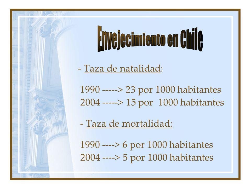 - Taza de natalidad: 1990 -----> 23 por 1000 habitantes 2004 -----> 15 por 1000 habitantes - Taza de mortalidad: 1990 ----> 6 por 1000 habitantes 2004 ----> 5 por 1000 habitantes