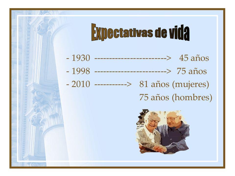 - 1930 ------------------------> 45 años - 1998 ------------------------> 75 años - 2010 -----------> 81 años (mujeres) 75 años (hombres)