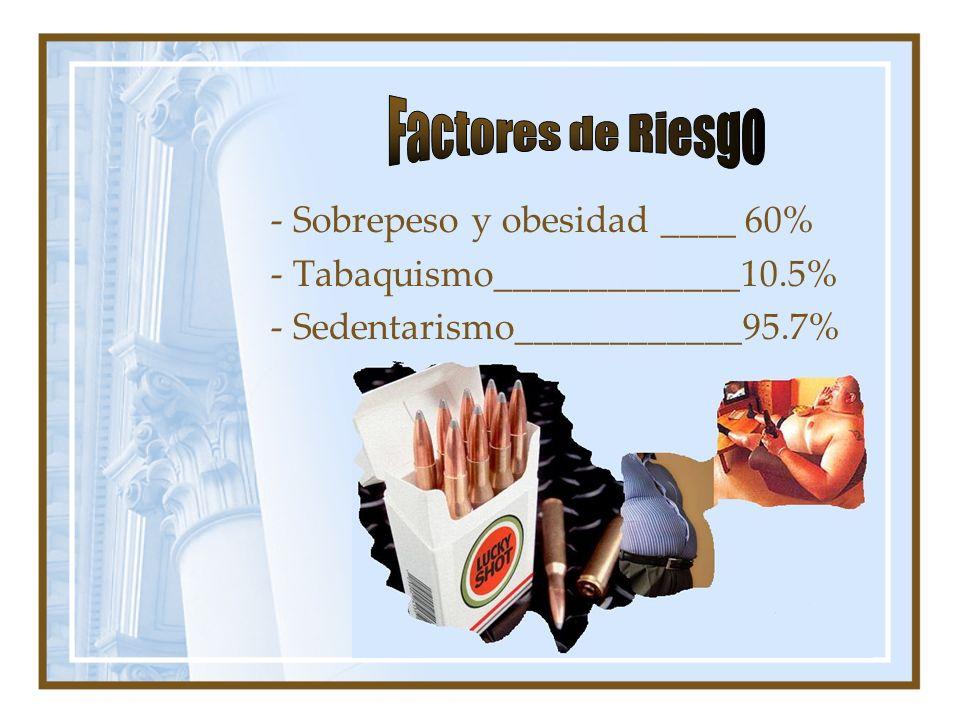 - Sobrepeso y obesidad ____ 60% - Tabaquismo_____________10.5% - Sedentarismo____________95.7%