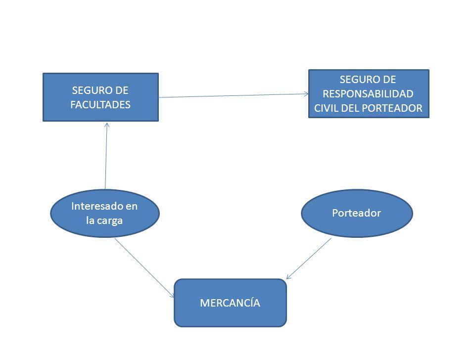 Interesado en la carga Porteador SEGURO DE FACULTADES SEGURO DE RESPONSABILIDAD CIVIL DEL PORTEADOR MERCANCÍA
