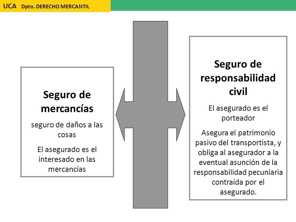 UCA Dpto. DERECHO MERCANTIL Seguro de responsabilidad civil El asegurado es el porteador Asegura el patrimonio pasivo del transportista, y obliga al a