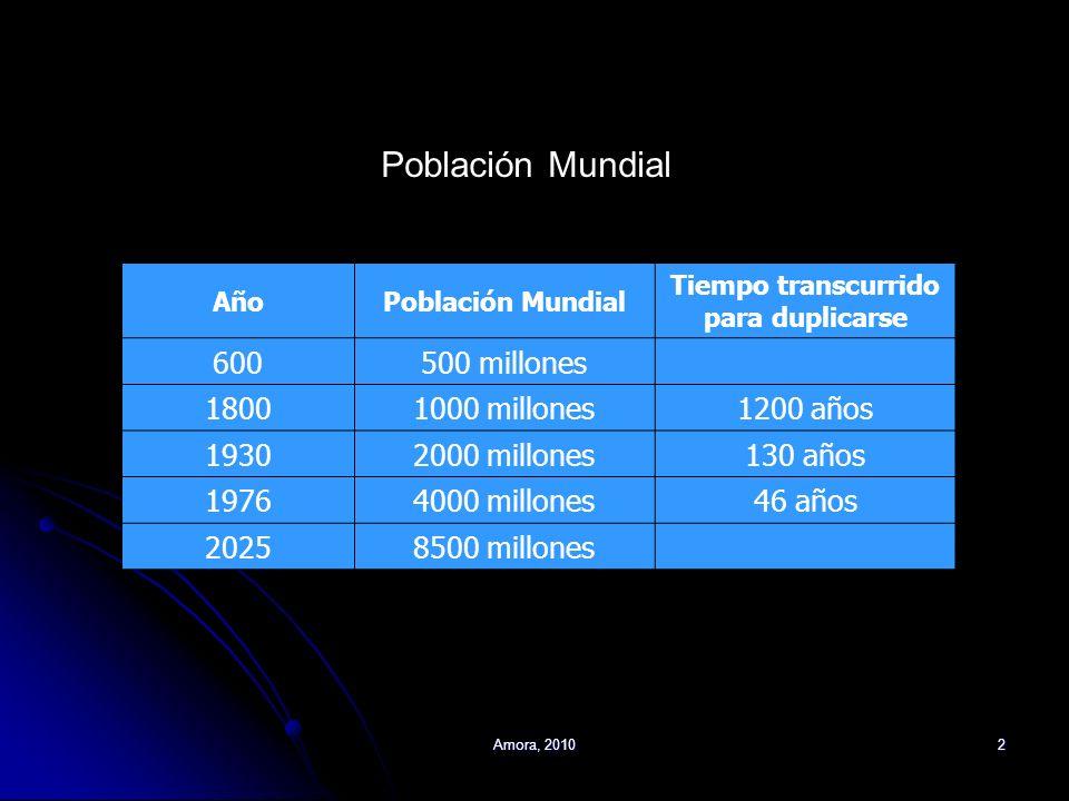 Amora, 20102 AñoPoblación Mundial Tiempo transcurrido para duplicarse 600500 millones 18001000 millones1200 años 19302000 millones130 años 19764000 mi