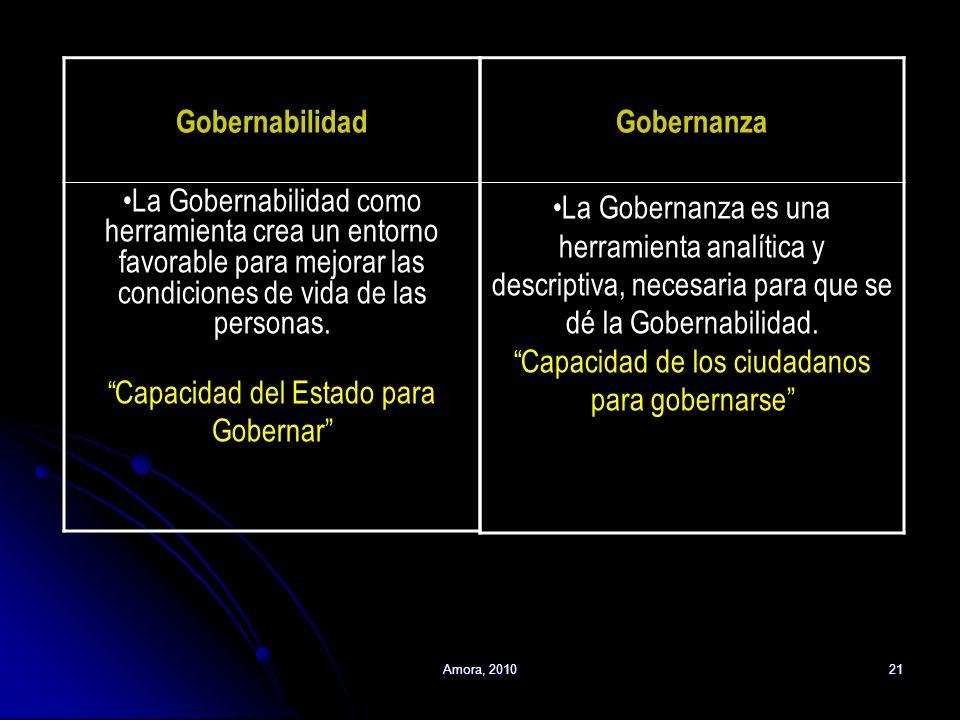 Amora, 201021 Gobernabilidad La Gobernabilidad como herramienta crea un entorno favorable para mejorar las condiciones de vida de las personas. Capaci