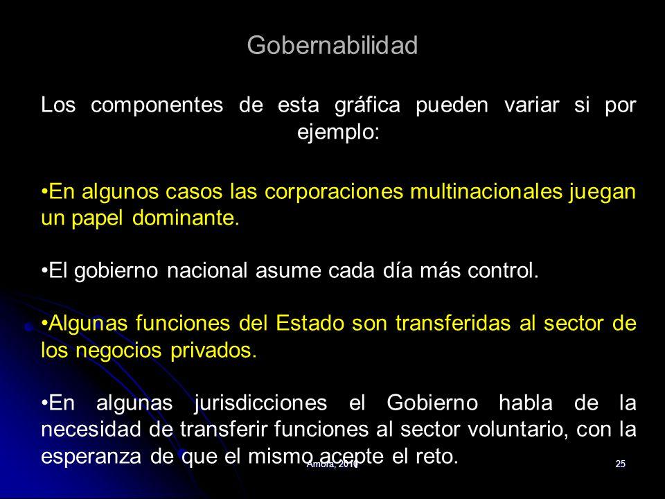 Amora, 201025 Gobernabilidad Los componentes de esta gráfica pueden variar si por ejemplo: En algunos casos las corporaciones multinacionales juegan u