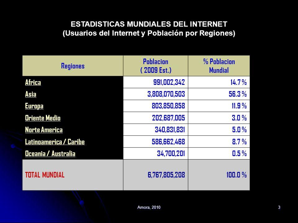 Amora, 20103 Regiones Poblacion ( 2009 Est.) % Poblacion Mundial Africa991,002,34214.7 % Asia3,808,070,50356.3 % Europa803,850,85811.9 % Oriente Medio
