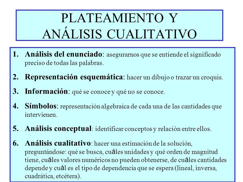 PLATEAMIENTO Y ANÁLISIS CUALITATIVO 1.Análisis del enunciado: asegurarnos que se entiende el significado preciso de todas las palabras. 2.Representaci