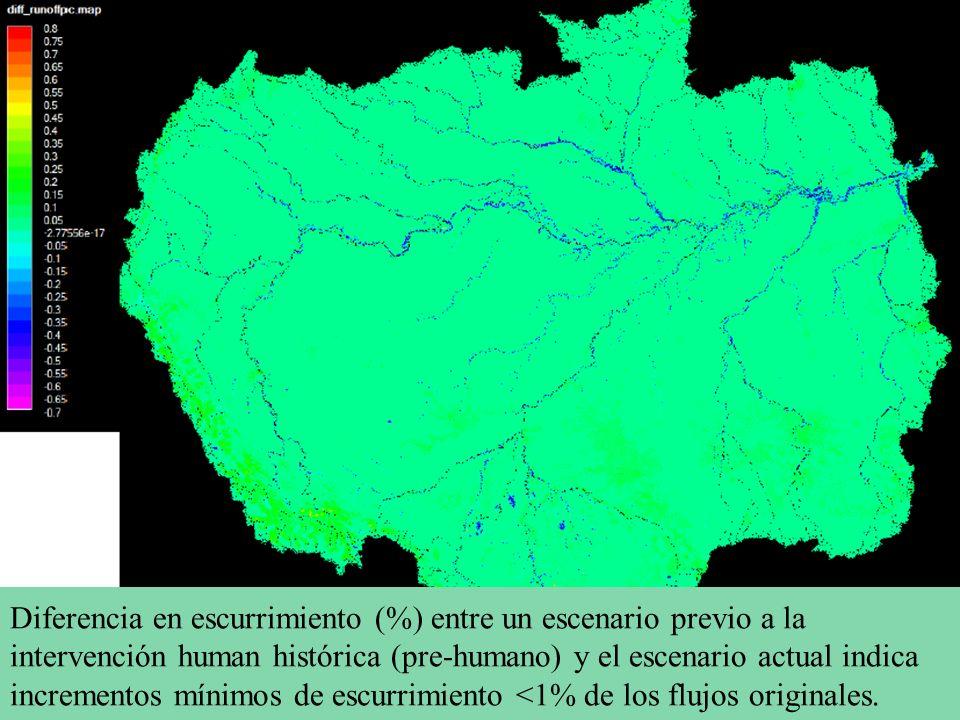 Diferencia en escurrimiento (%) entre un escenario previo a la intervención human histórica (pre-humano) y el escenario actual indica incrementos míni