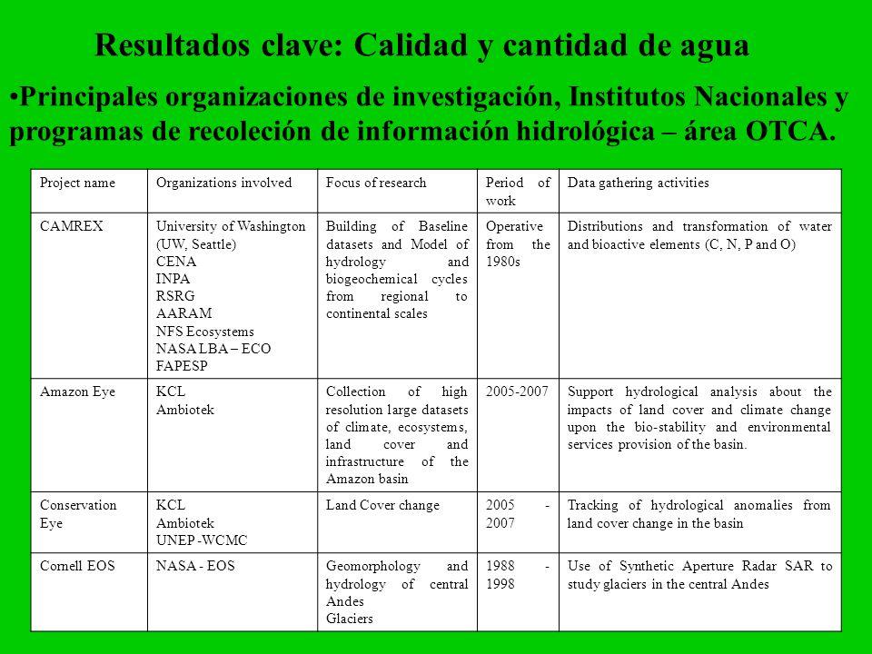Resultados clave: Calidad y cantidad de agua Principales organizaciones de investigación, Institutos Nacionales y programas de recoleción de informaci