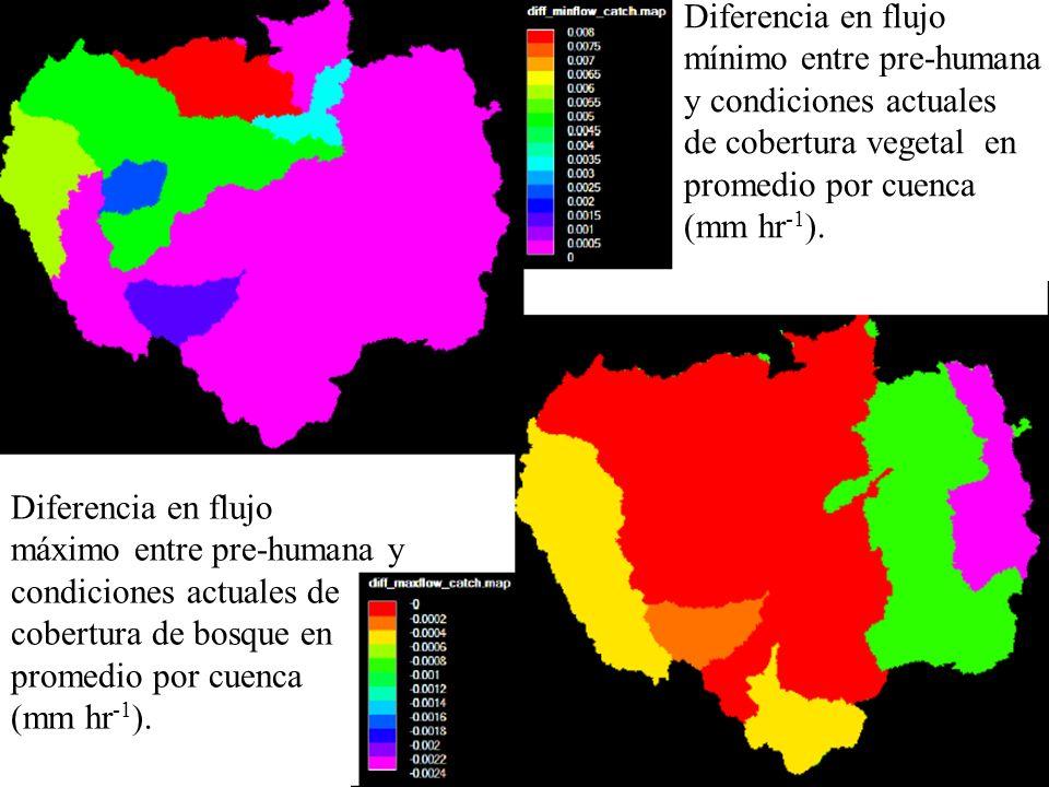 Diferencia en flujo mínimo entre pre-humana y condiciones actuales de cobertura vegetal en promedio por cuenca (mm hr -1 ). Diferencia en flujo máximo