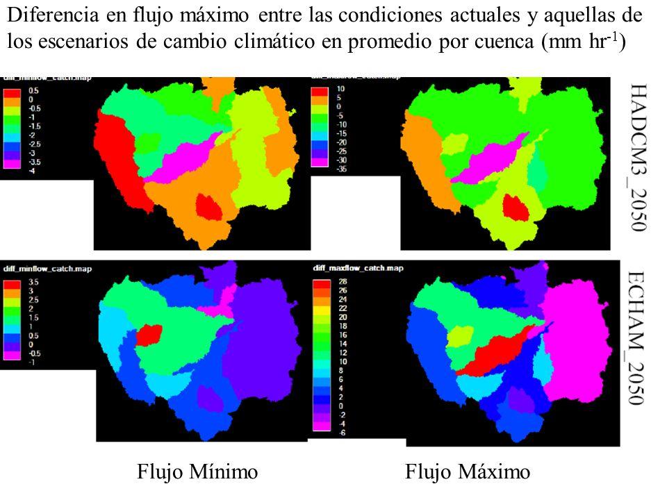 Diferencia en flujo máximo entre las condiciones actuales y aquellas de los escenarios de cambio climático en promedio por cuenca (mm hr -1 ) Flujo Mí